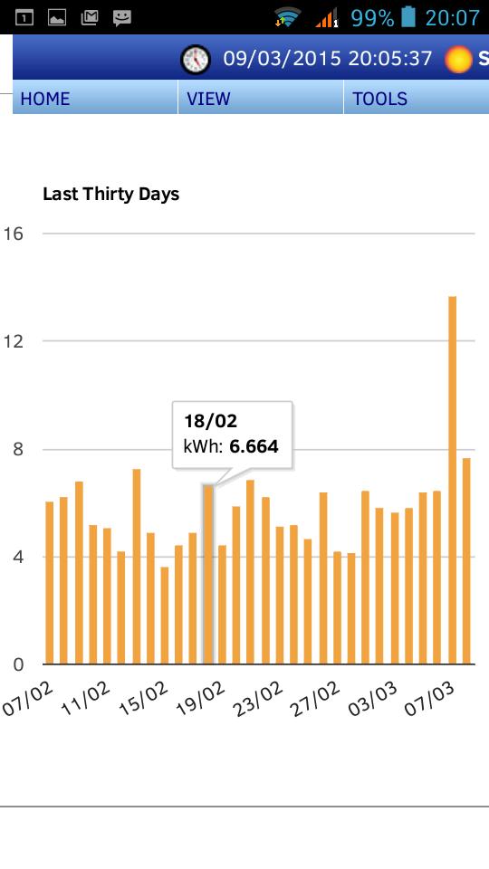 grafico consumi energetici ultimo mese