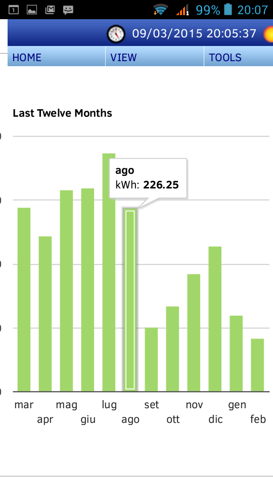 grafico consumi energetici ultimi 12 mesi