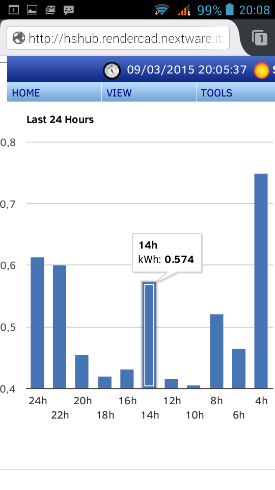 grafico consumi energetici ultime 24 ore