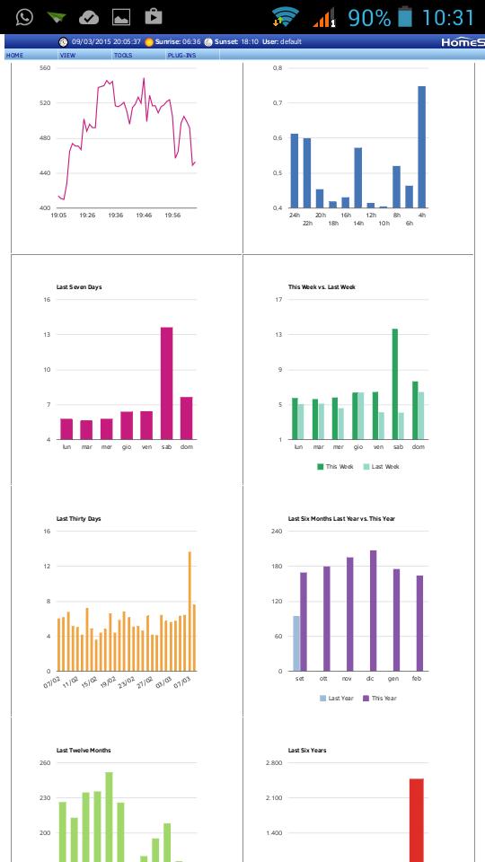 grafici consumi energetici